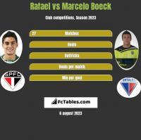 Rafael vs Marcelo Boeck h2h player stats