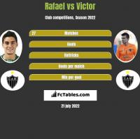 Rafael vs Victor h2h player stats
