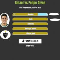 Rafael vs Felipe Alves h2h player stats
