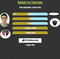 Rafael vs Everson h2h player stats