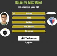 Rafael vs Max Walef h2h player stats