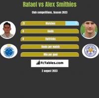 Rafael vs Alex Smithies h2h player stats