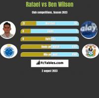 Rafael vs Ben Wilson h2h player stats