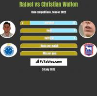 Rafael vs Christian Walton h2h player stats