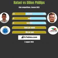 Rafael vs Dillon Phillips h2h player stats