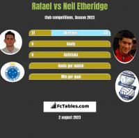Rafael vs Neil Etheridge h2h player stats