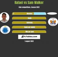 Rafael vs Sam Walker h2h player stats