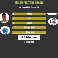 Rafael vs Tom Bilson h2h player stats