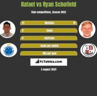Rafael vs Ryan Schofield h2h player stats