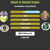 Rafael vs Alessio Cragno h2h player stats