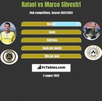 Rafael vs Marco Silvestri h2h player stats
