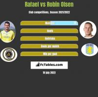 Rafael vs Robin Olsen h2h player stats