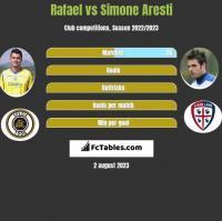 Rafael vs Simone Aresti h2h player stats