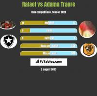 Rafael vs Adama Traore h2h player stats
