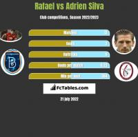 Rafael vs Adrien Silva h2h player stats