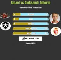 Rafael vs Aleksandr Golovin h2h player stats