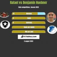 Rafael vs Benjamin Huebner h2h player stats