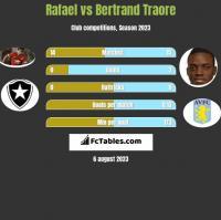 Rafael vs Bertrand Traore h2h player stats