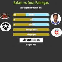 Rafael vs Cesc Fabregas h2h player stats