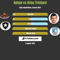 Rafael vs Driss Trichard h2h player stats