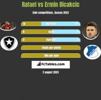 Rafael vs Ermin Bicakcic h2h player stats
