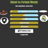 Rafael vs Ferland Mendy h2h player stats