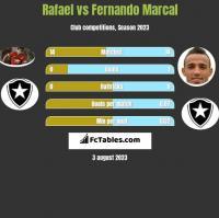 Rafael vs Fernando Marcal h2h player stats