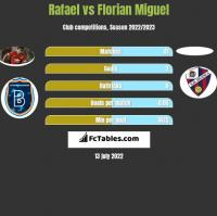 Rafael vs Florian Miguel h2h player stats