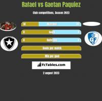 Rafael vs Gaetan Paquiez h2h player stats