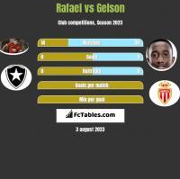 Rafael vs Gelson h2h player stats