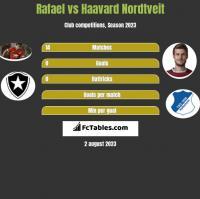 Rafael vs Haavard Nordtveit h2h player stats