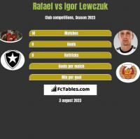 Rafael vs Igor Lewczuk h2h player stats