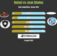 Rafael vs Jean Aholou h2h player stats