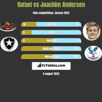 Rafael vs Joachim Andersen h2h player stats