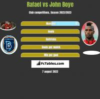 Rafael vs John Boye h2h player stats