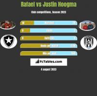 Rafael vs Justin Hoogma h2h player stats