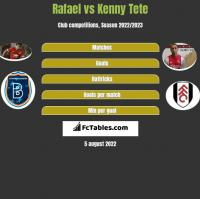 Rafael vs Kenny Tete h2h player stats