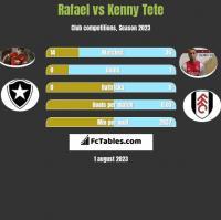 Rafael vs Kenny Tete h2h player stats