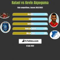 Rafael vs Kevin Akpoguma h2h player stats
