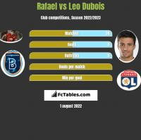 Rafael vs Leo Dubois h2h player stats