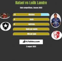 Rafael vs Loiik Landre h2h player stats
