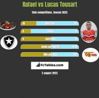 Rafael vs Lucas Tousart h2h player stats