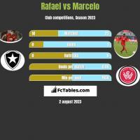 Rafael vs Marcelo h2h player stats
