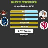 Rafael vs Matthieu Udol h2h player stats