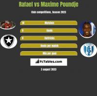 Rafael vs Maxime Poundje h2h player stats