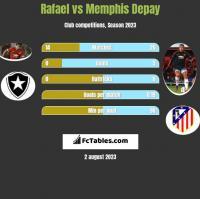 Rafael vs Memphis Depay h2h player stats