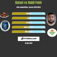 Rafael vs Nabil Fekir h2h player stats