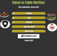 Rafael vs Pablo Martinez h2h player stats