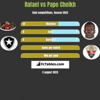 Rafael vs Pape Cheikh h2h player stats