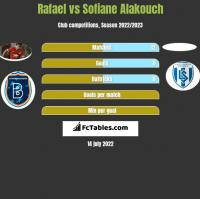 Rafael vs Sofiane Alakouch h2h player stats
